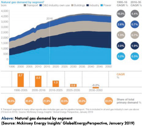 2019 Q4 Letter-natural-gas-demand